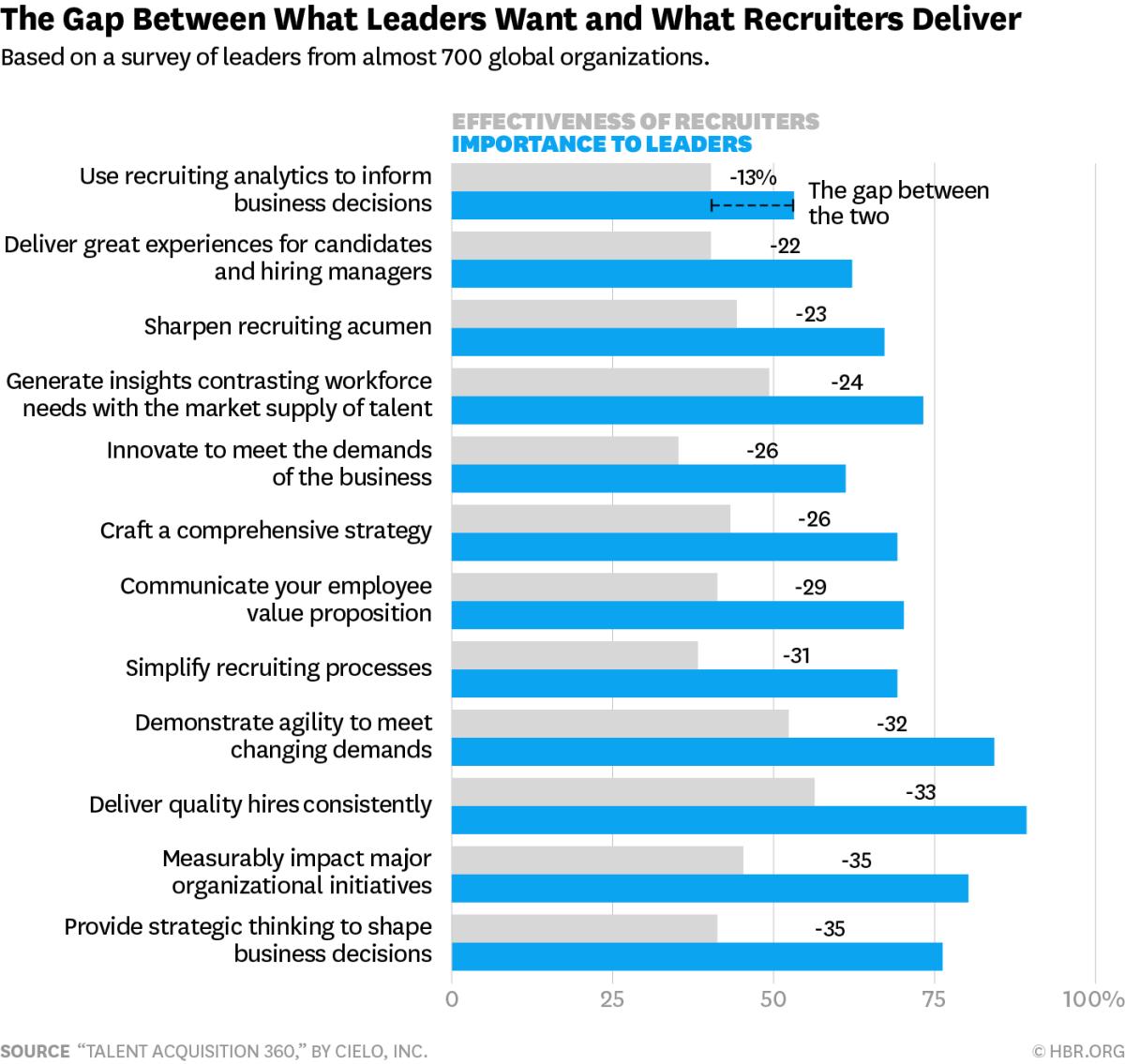 leaders & inhouse recruiters