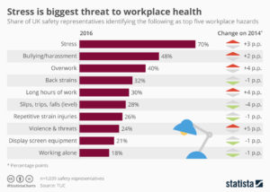 stress_is_biggest_threat_to_workplace_health_n